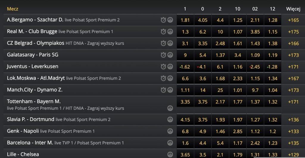 Liga Mistrzów ze specjalnym bonusem. Fortuna daje graczom 14% ekstra!